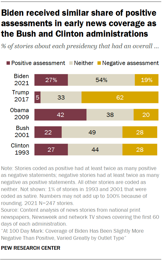 Biden received similar share of positive assessments in early news coverage as the Bush and Clinton administrations