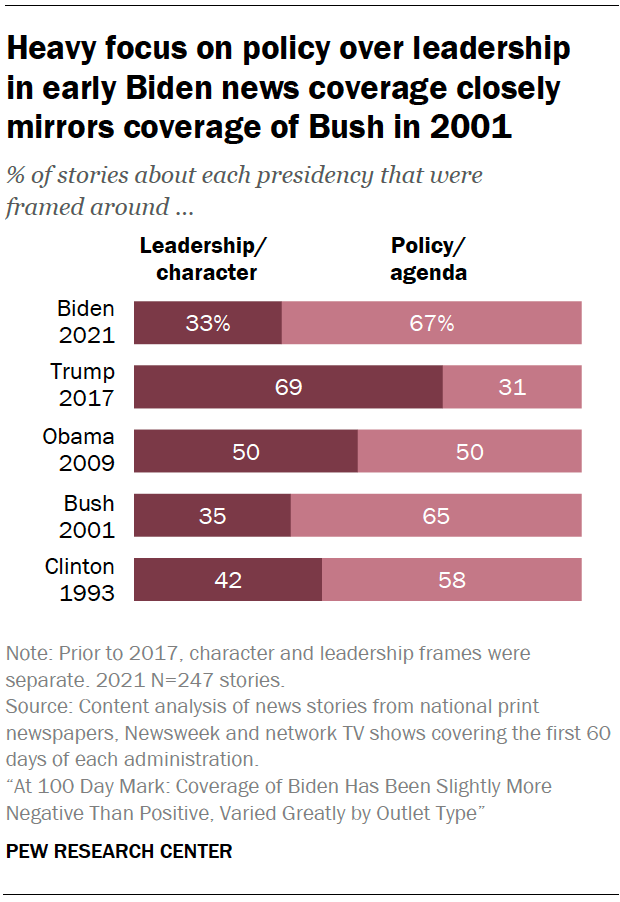 Heavy focus on policy over leadership in early Biden news coverage closely mirrors coverage of Bush in 2001