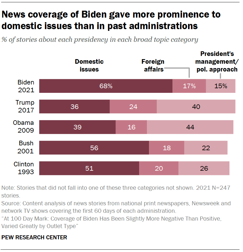News coverage of Biden gave more prominence to domestic issues than in past administrations