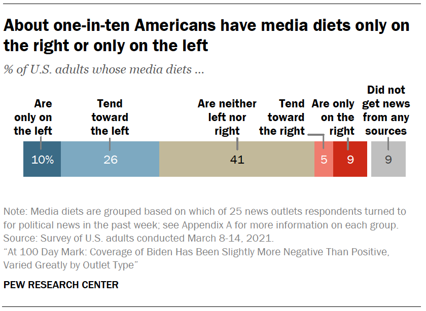 About one-in-ten Americans have media diets only on the right or only on the left