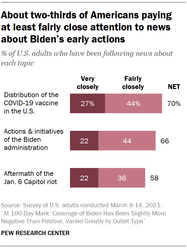 About two-thirds of Americans paying at least fairly close attention to news about Biden's early actions