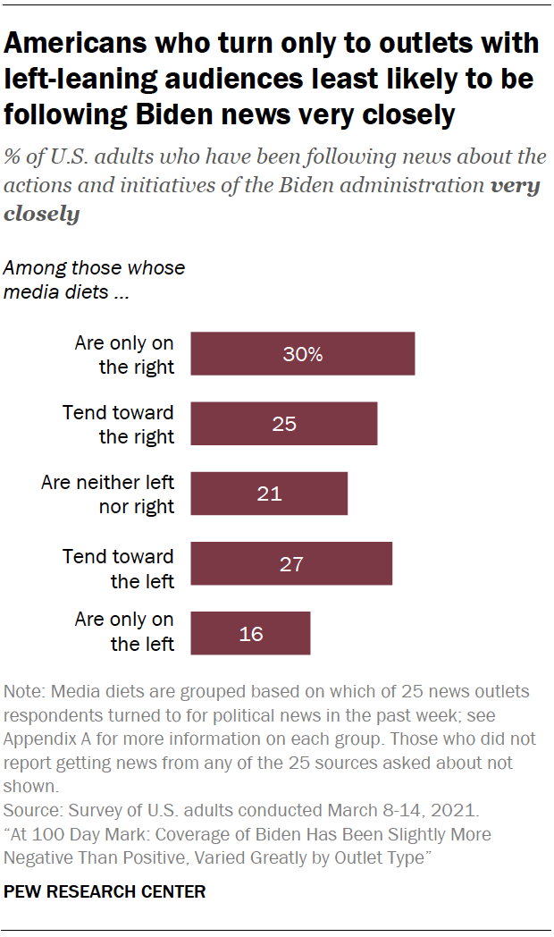 Americans who turn only to outlets with left-leaning audiences least likely to be following Biden news very closely