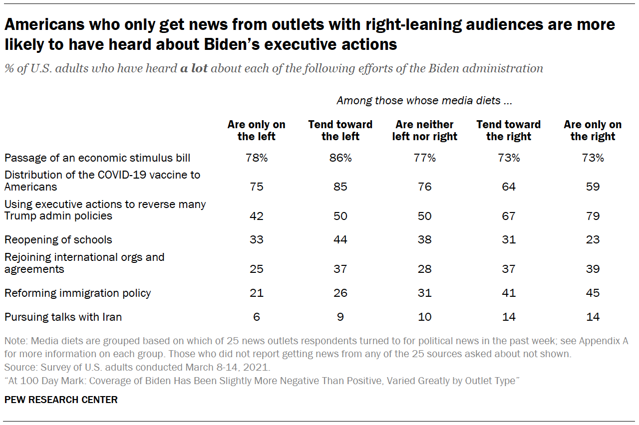Americans who only get news from outlets with right-leaning audiences are more likely to have heard about Biden's executive actions