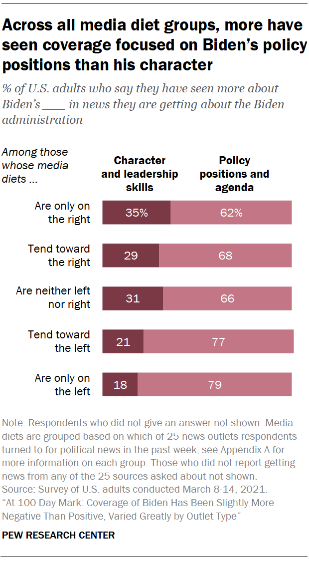 Across all media diet groups, more have seen coverage focused on Biden's policy positions than his character