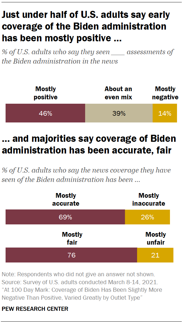 Just under half of U.S. adults say early coverage of the Biden administration has been mostly positive … and majorities say coverage of Biden administration has been accurate, fair