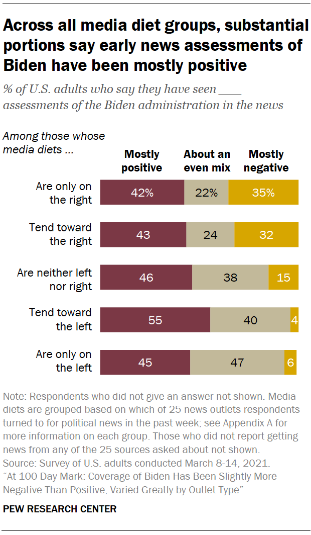 Across all media diet groups, substantial portions say early news assessments of Biden have been mostly positive