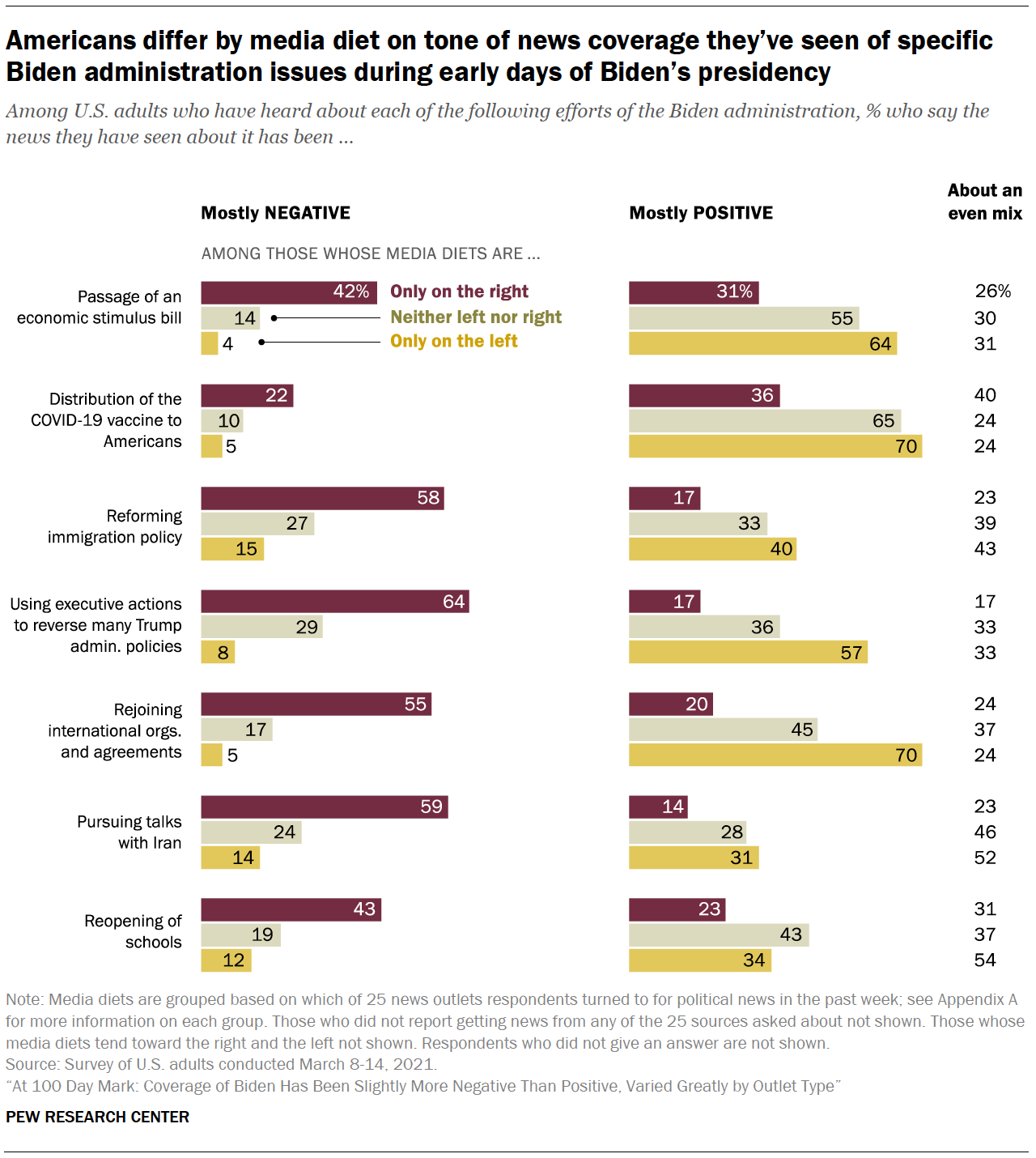 Americans differ by media diet on tone of news coverage they've seen of specific Biden administration issues during early days of Biden's presidency