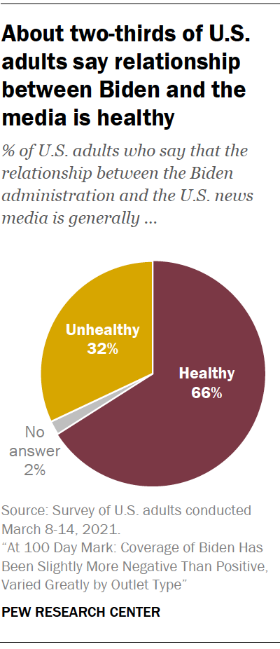 About two-thirds of U.S. adults say relationship between Biden and the media is healthy