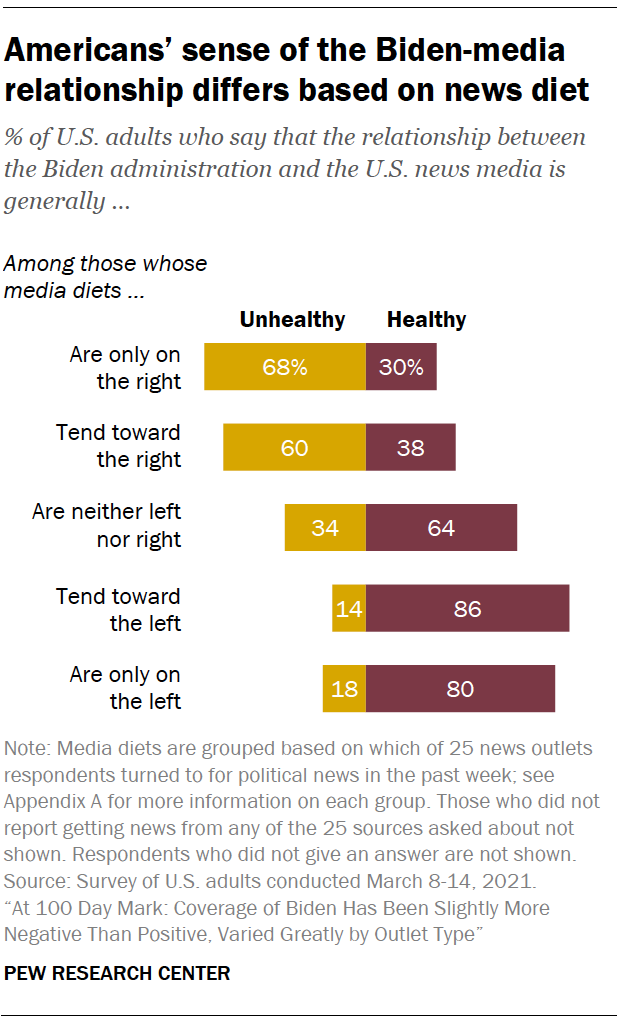 Americans' sense of the Biden-media relationship differs based on news diet