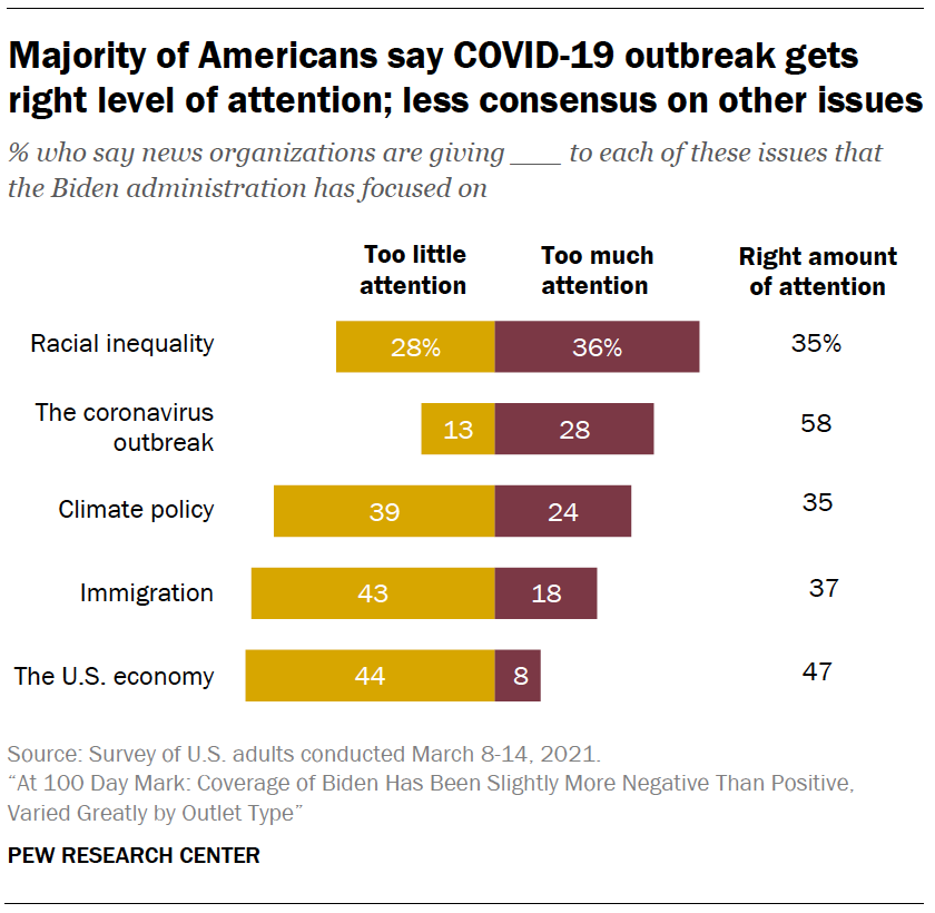 Majority of Americans say COVID-19 outbreak gets right level of attention; less consensus on other issues