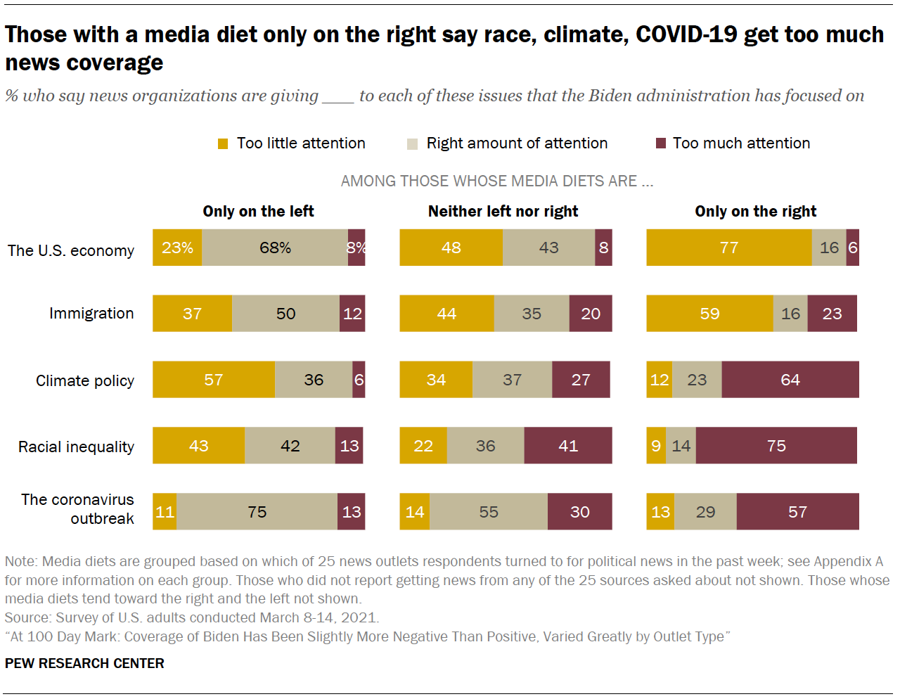 Those with a media diet only on the right say race, climate, COVID-19 get too much news coverage