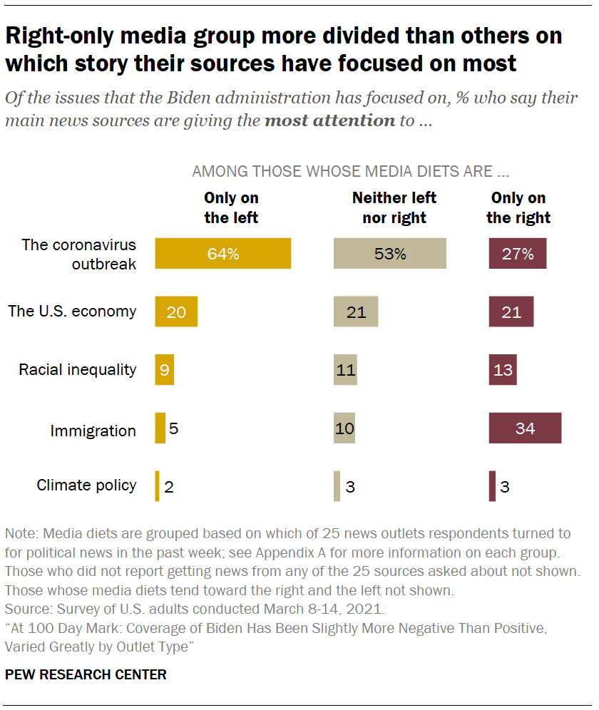 Right-only media group more divided than others on which story their sources have focused on most