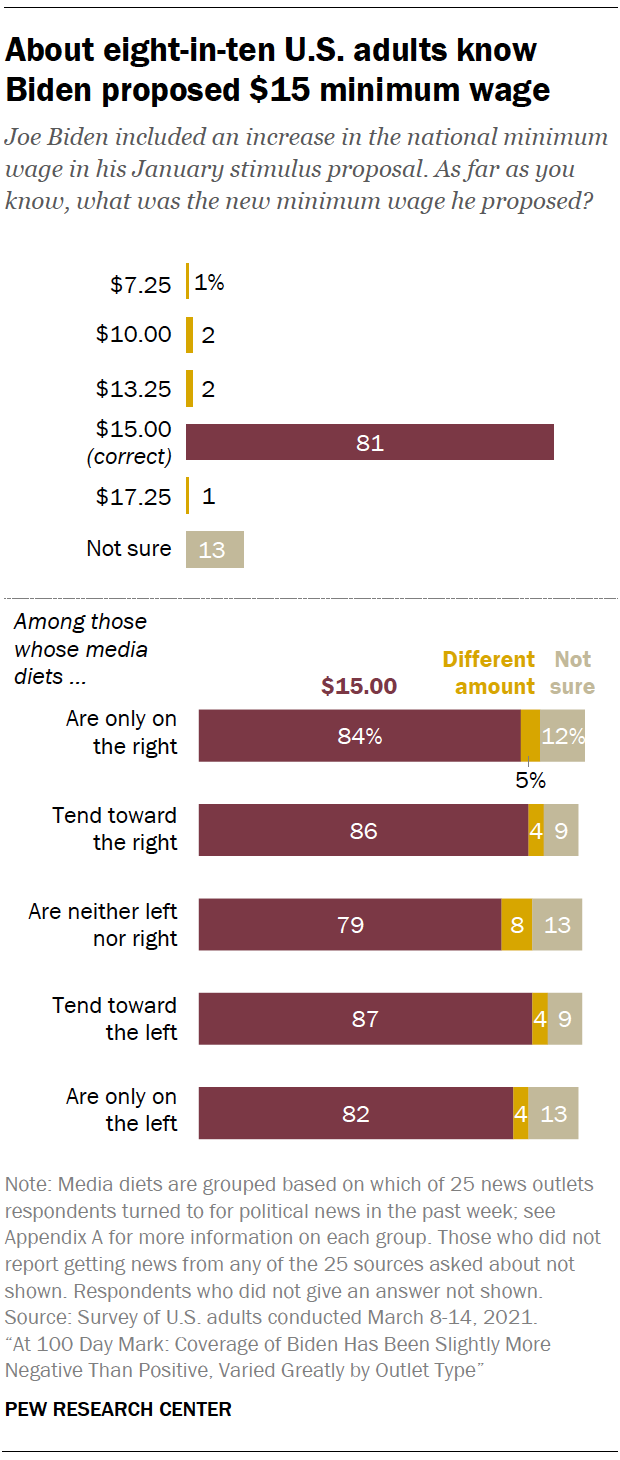 About eight-in-ten U.S. adults know Biden proposed $15 minimum wage