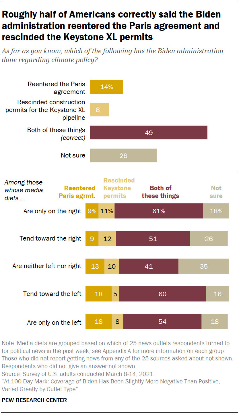 Roughly half of Americans correctly said the Biden administration reentered the Paris agreement and rescinded the Keystone XL permits