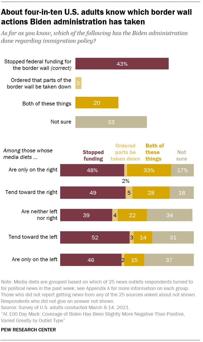 About four-in-ten U.S. adults know which border wall actions Biden administration has taken