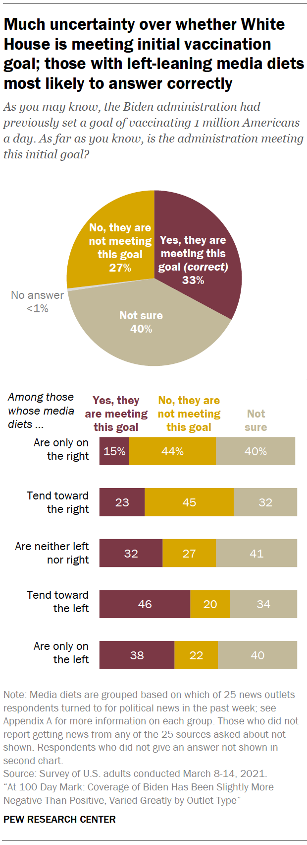 Much uncertainty over whether White House is meeting initial vaccination goal; those with left-leaning media diets most likely to answer correctly
