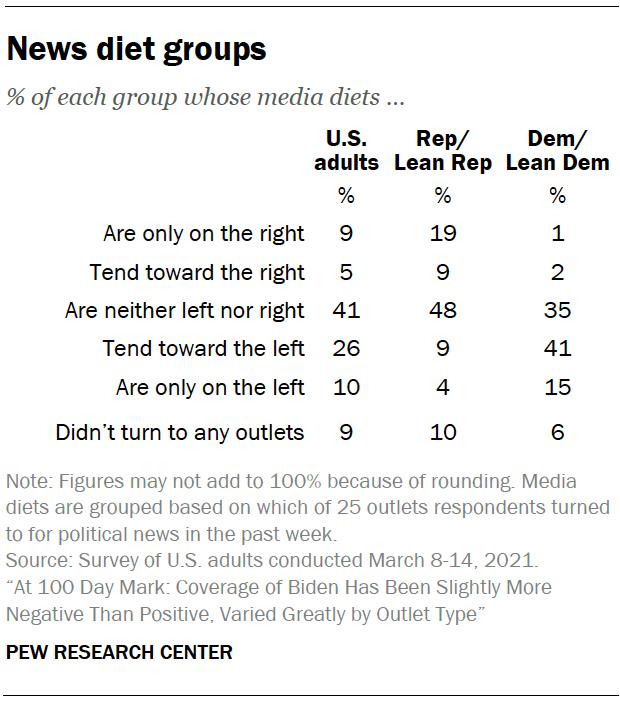News diet groups