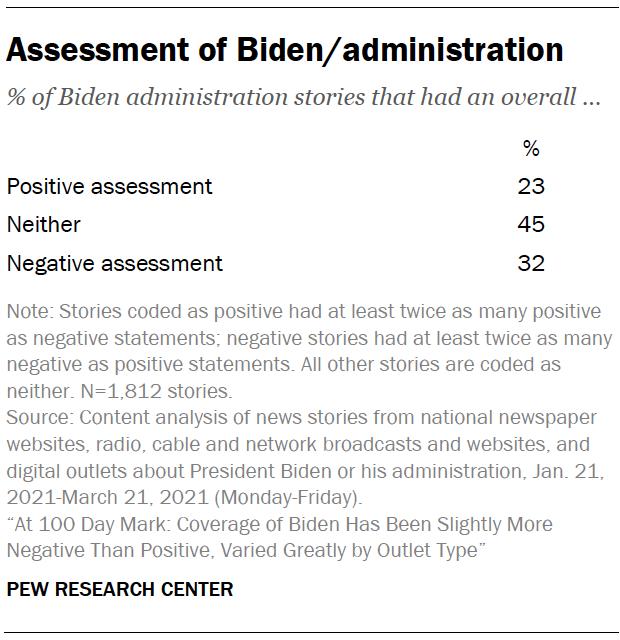 Assessment of Biden/administration