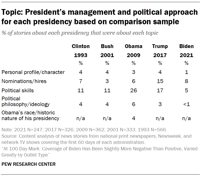 Topic: President's management and political approach for each presidency based on comparison sample