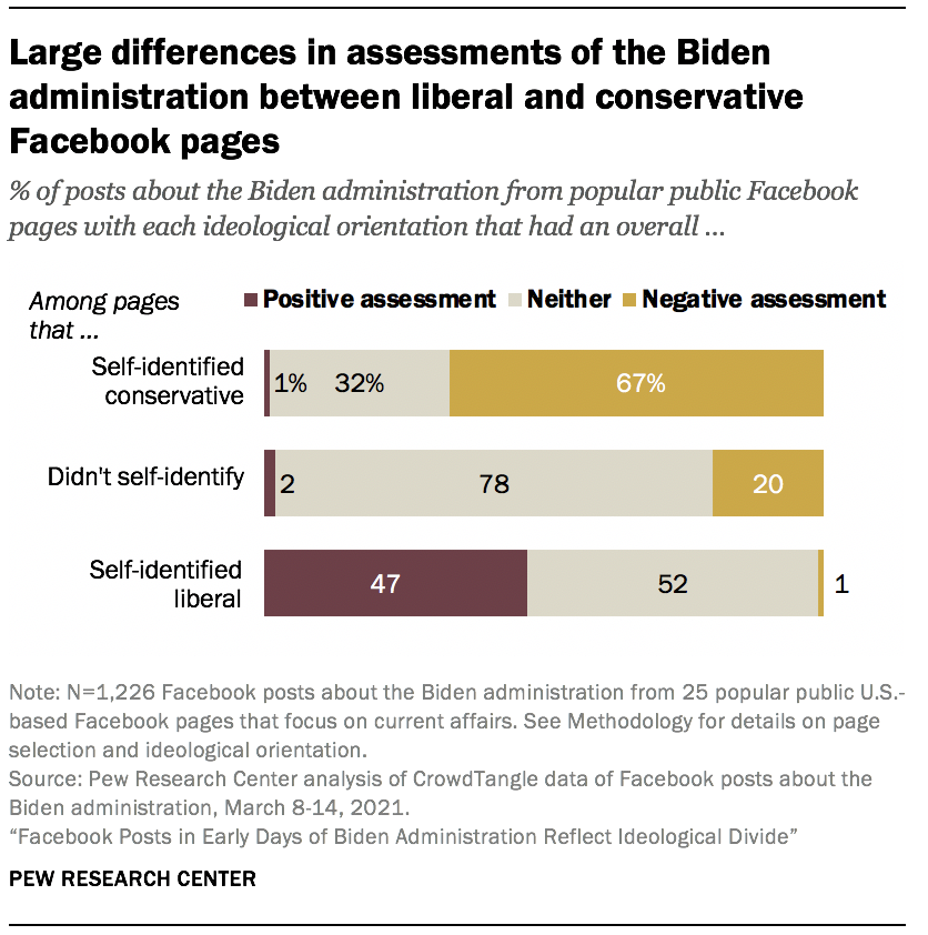 Large differences in assessments of the Biden administration between liberal and conservative Facebook pages