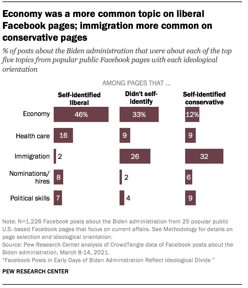 Economy was a more common topic on liberal Facebook pages; immigration more common on conservative pages