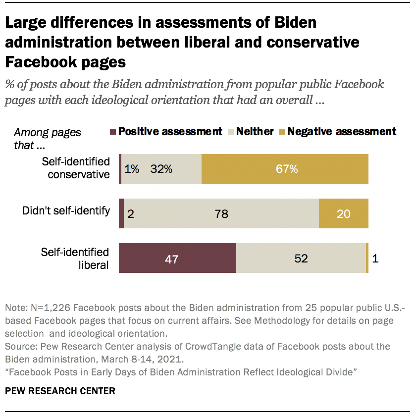 Large differences in assessments of Biden administration between liberal and conservative Facebook pages