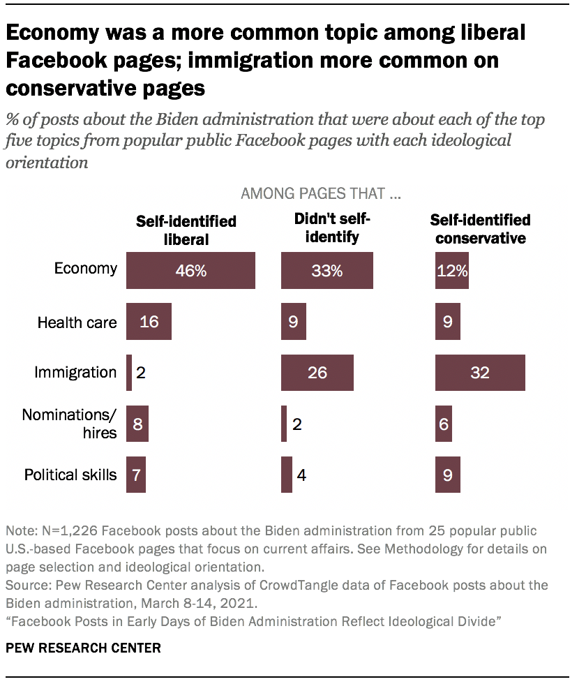 Economy was a more common topic among liberal Facebook pages; immigration more common on conservative pages