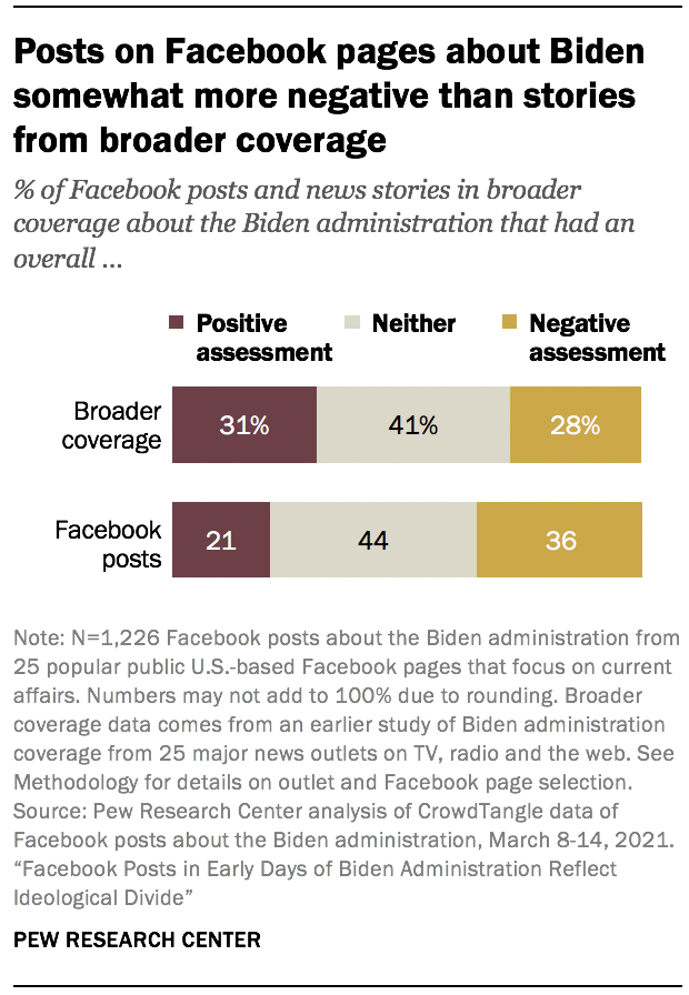 Posts on Facebook pages about Biden somewhat more negative than stories from broader coverage
